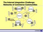 the internet integration challenge networks of commerce communities