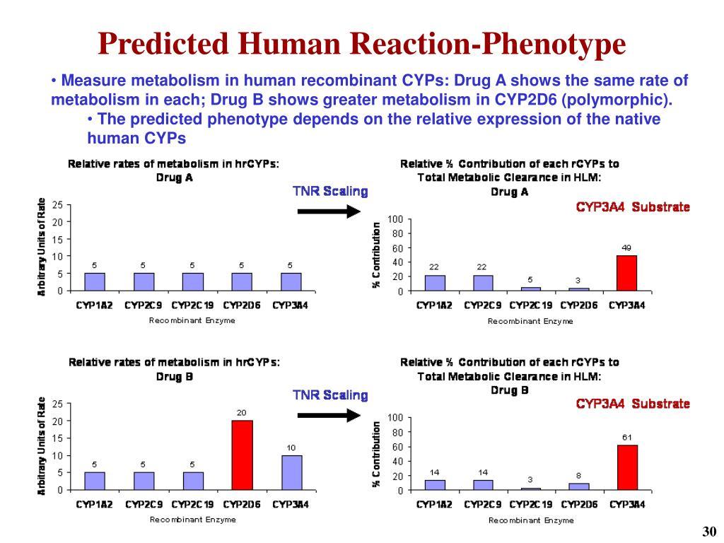 Predicted Human Reaction-Phenotype