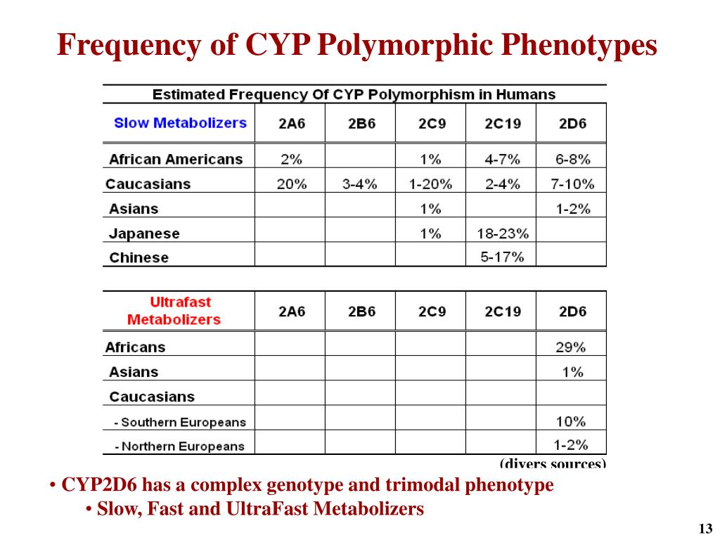Frequency of CYP Polymorphic Phenotypes