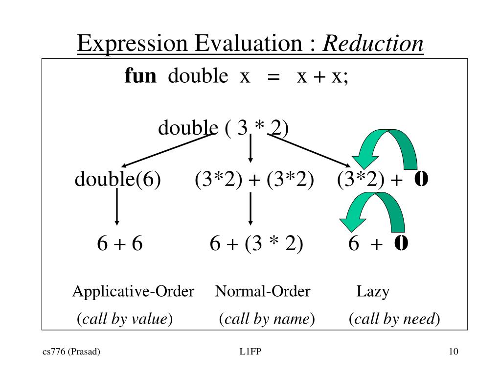 Expression Evaluation :