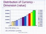 distribution of currency dimension value