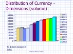 distribution of currency dimensions volume