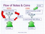 flow of notes coins