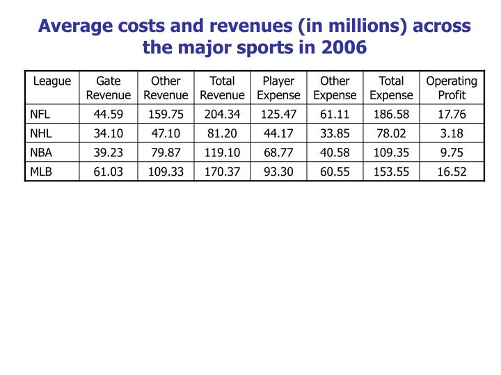 Average costs and revenues (in millions) across
