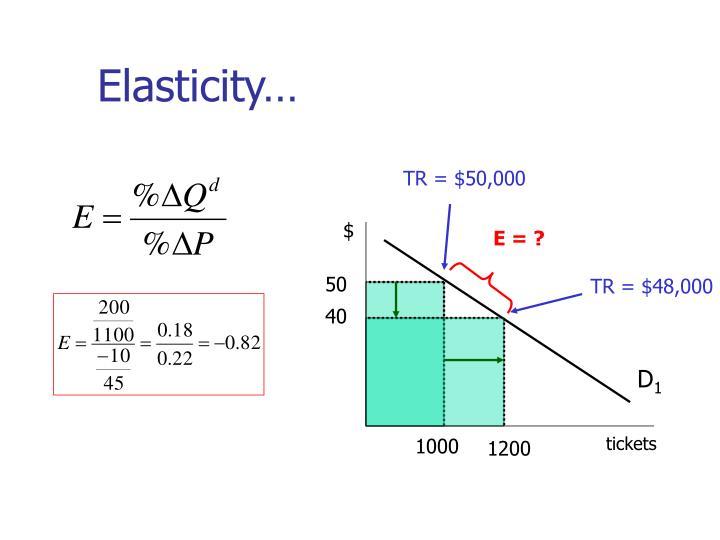 Elasticity…