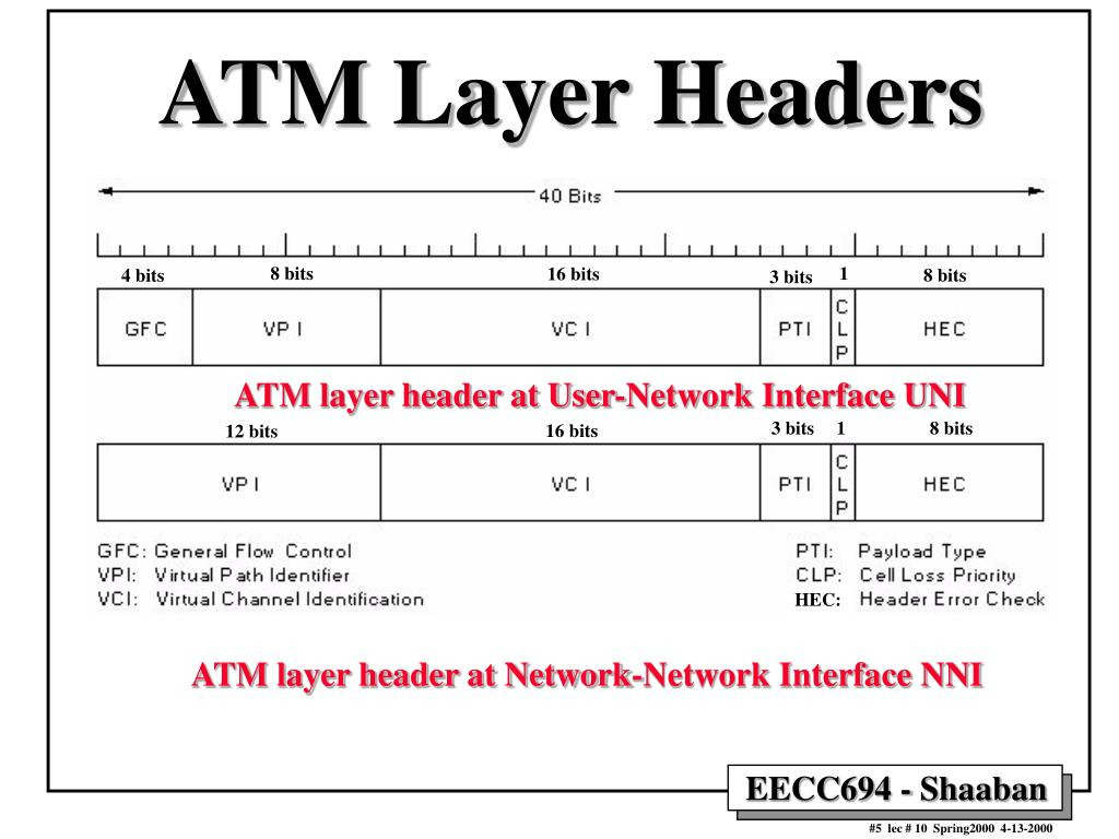 ATM Layer Headers