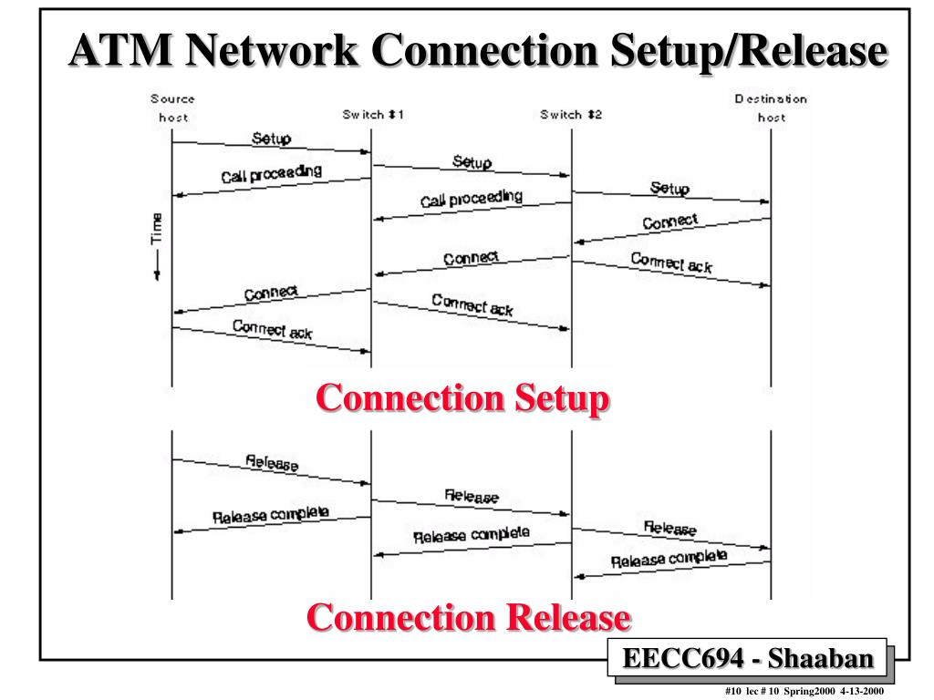 ATM Network Connection Setup/Release