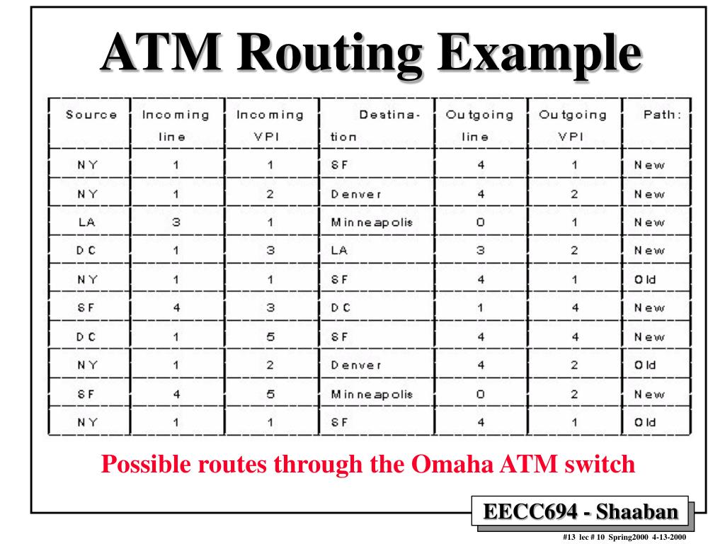 ATM Routing Example