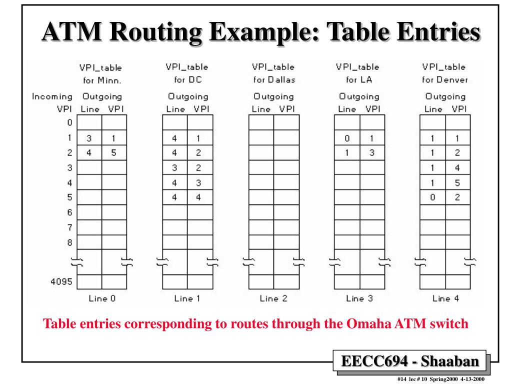 ATM Routing Example: Table Entries