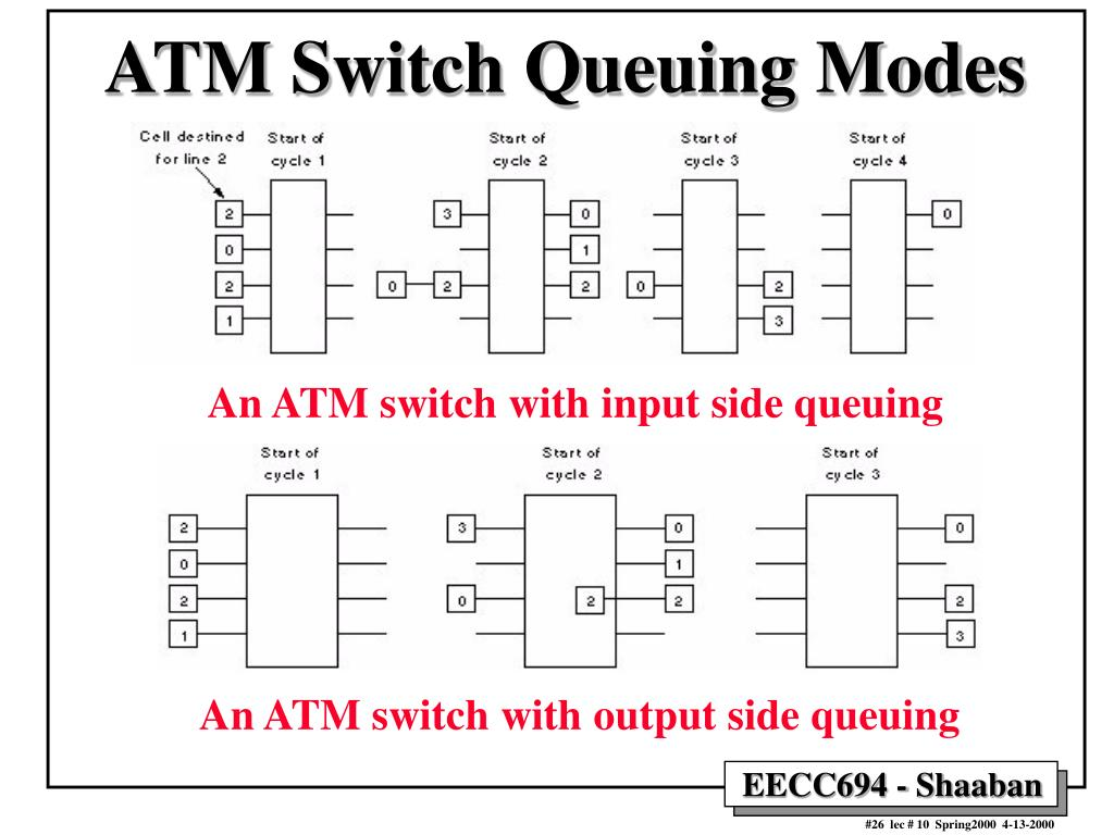 ATM Switch Queuing Modes