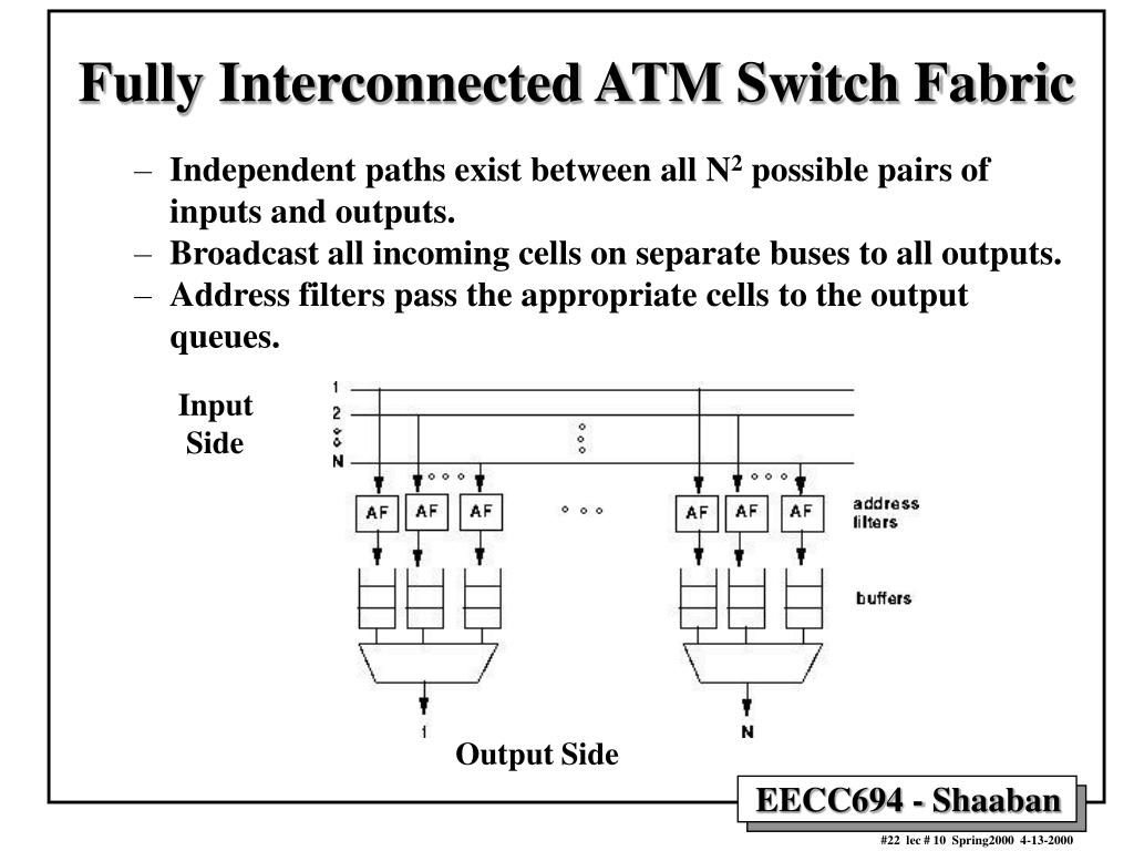 Fully Interconnected ATM Switch Fabric