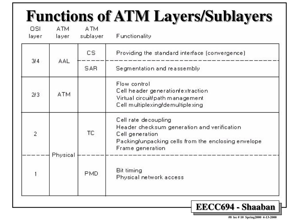 Functions of ATM Layers/Sublayers