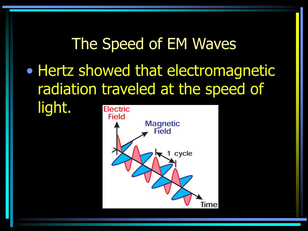 The Speed of EM Waves