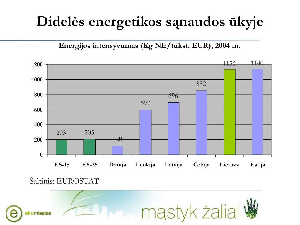 Didelės energetikos sąnaudos ūkyje