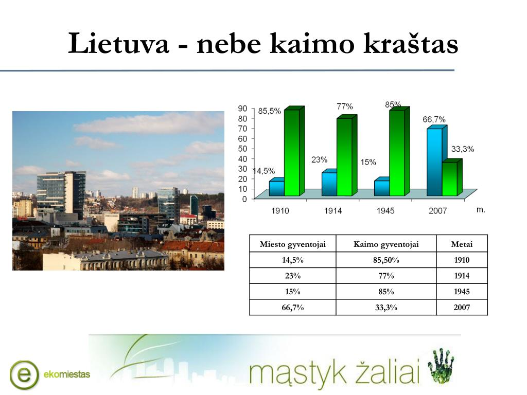 Lietuva - nebe kaimo kraštas