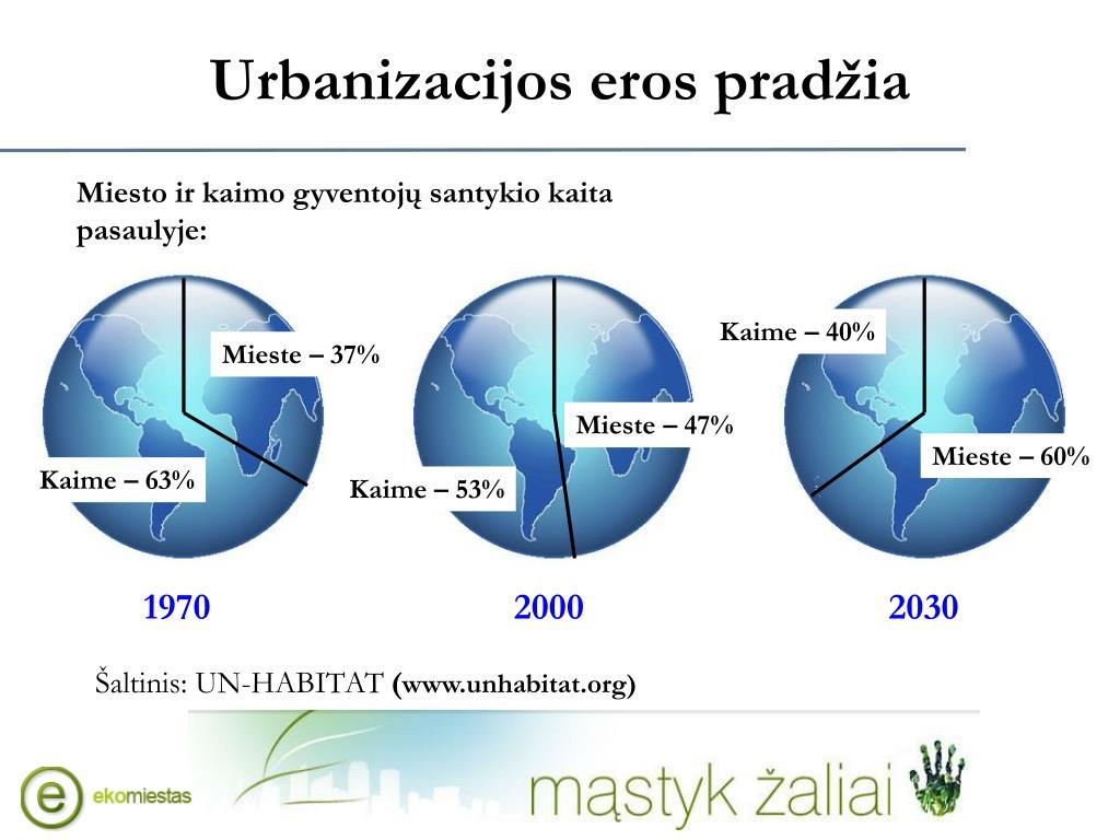 Urbanizacijos eros pradžia
