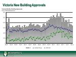 victoria new building approvals