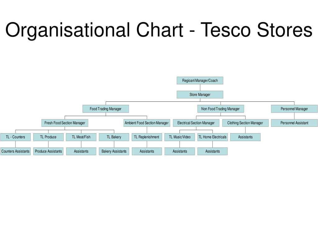 tesco's operations and policies in relation Managing organisational change: tesco business operations e-journal of as well as porter's generic strategy in relation to the factors that helped.
