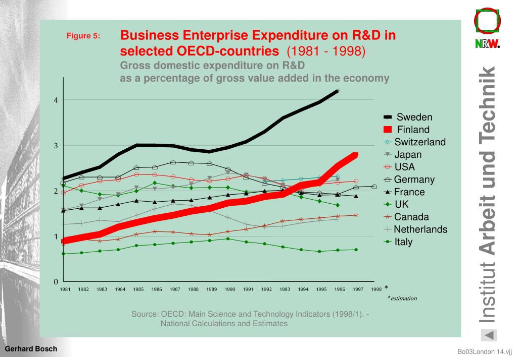 Business Enterprise Expenditure on R&D in selected OECD-countries