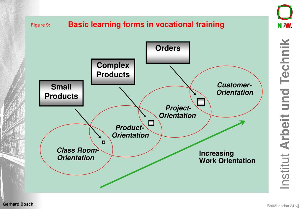 Basic learning forms in vocational training