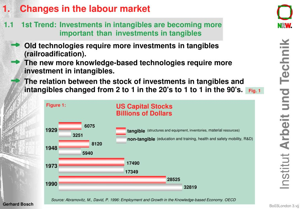 1.	Changes in the labour market