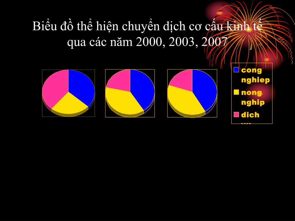 Biểu đồ thể hiện chuyển dịch cơ cấu kinh tế qua các năm 2000, 2003, 2007
