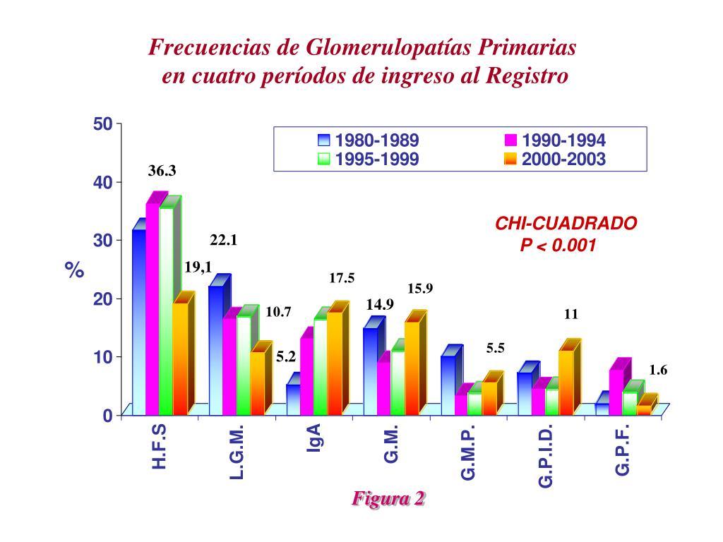 Frecuencias de Glomerulopatías Primarias