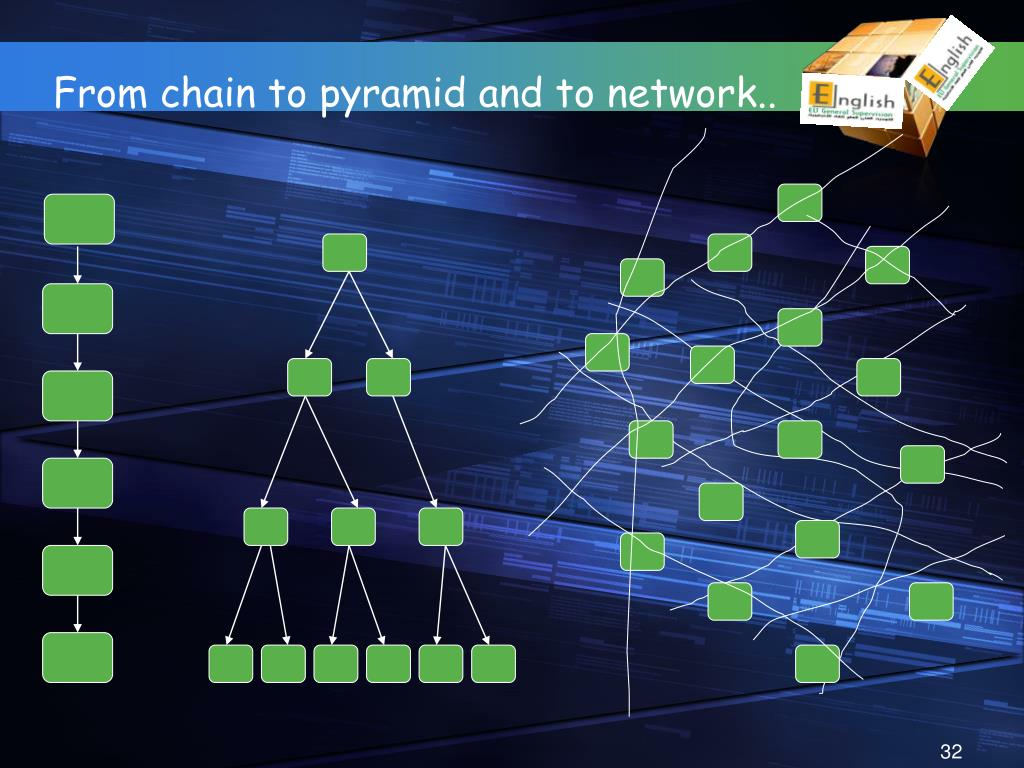 From chain to pyramid and to network..