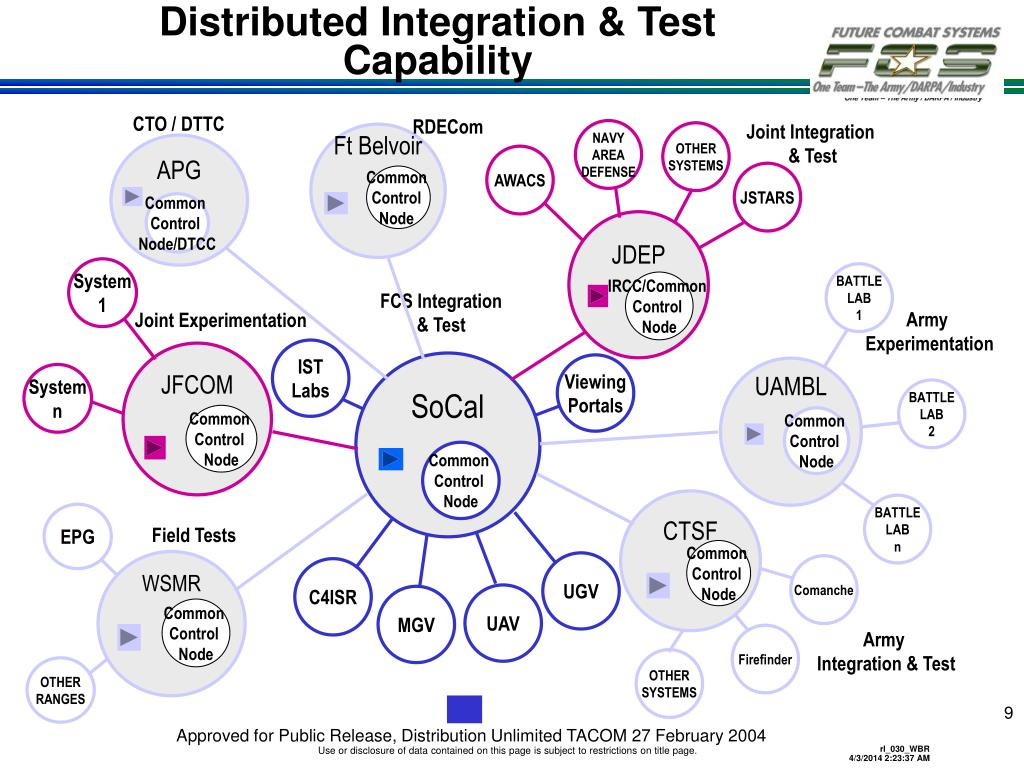 Distributed Integration & Test