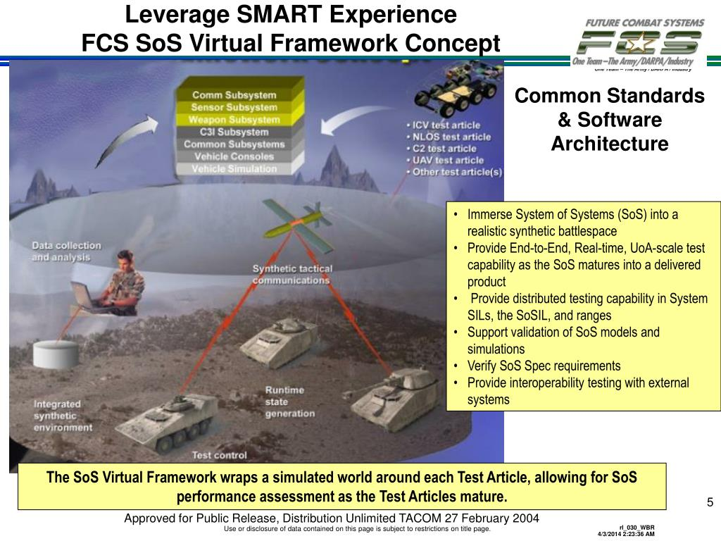 Leverage SMART Experience
