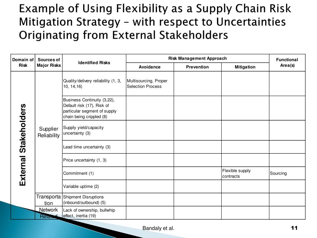 Example of Using Flexibility as a Supply Chain Risk Mitigation Strategy – with respect to Uncertainties Originating from External Stakeholders