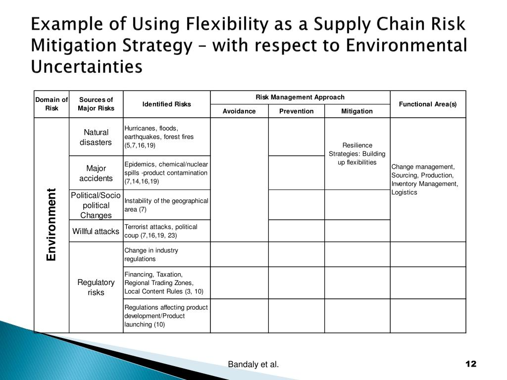 Example of Using Flexibility as a Supply Chain Risk Mitigation Strategy – with respect to Environmental Uncertainties