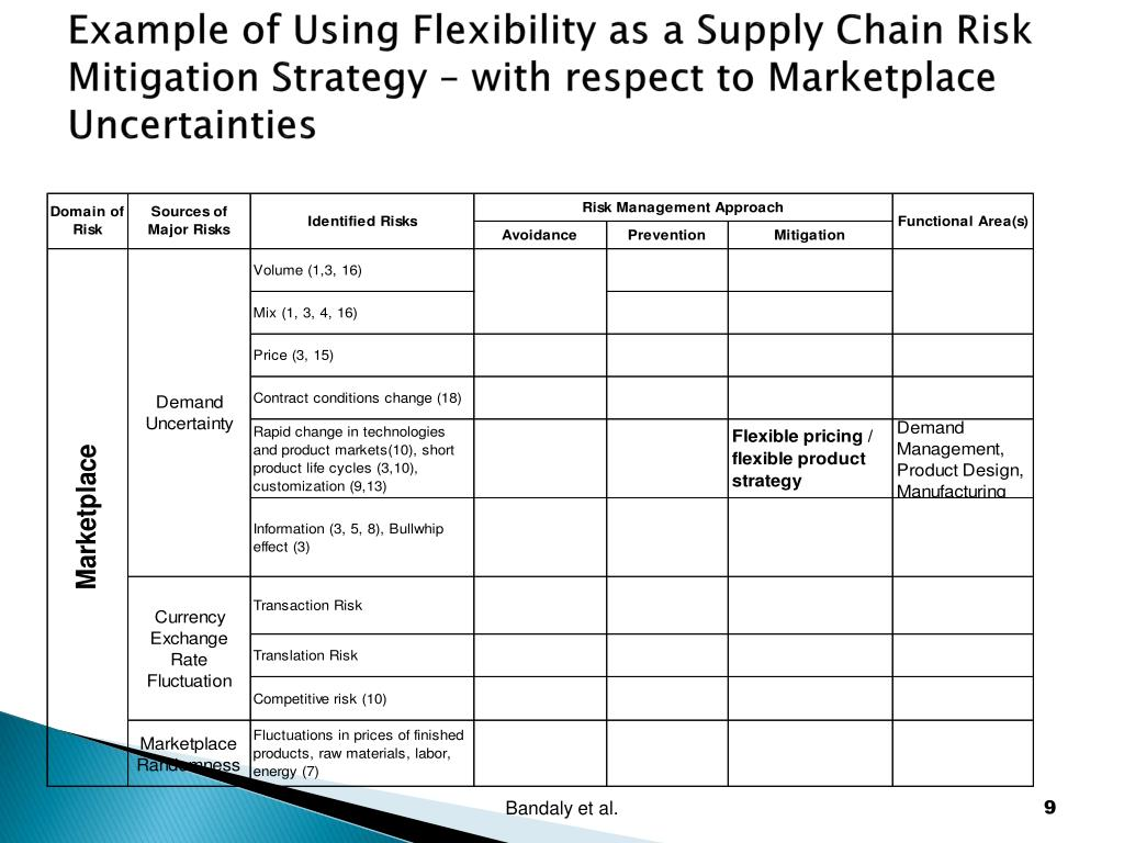 Example of Using Flexibility as a Supply Chain Risk Mitigation Strategy – with respect to Marketplace Uncertainties