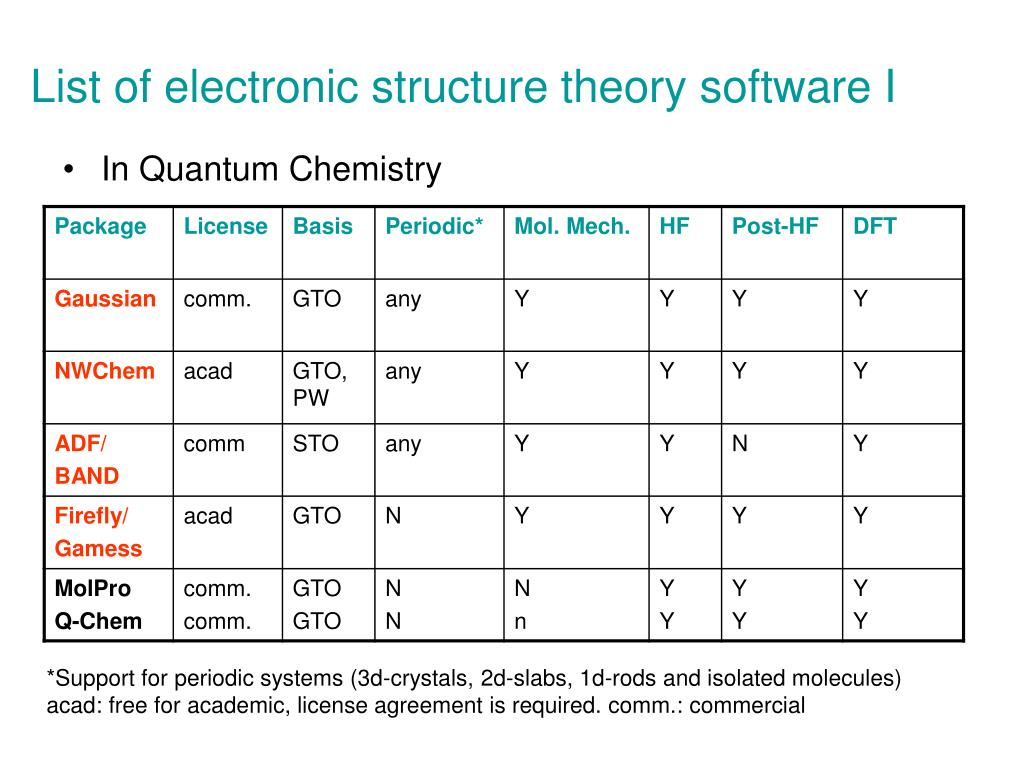 List of electronic structure theory software I