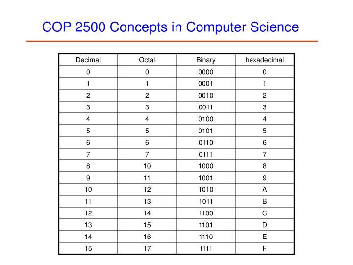 COP 2500 Concepts In Computer Science