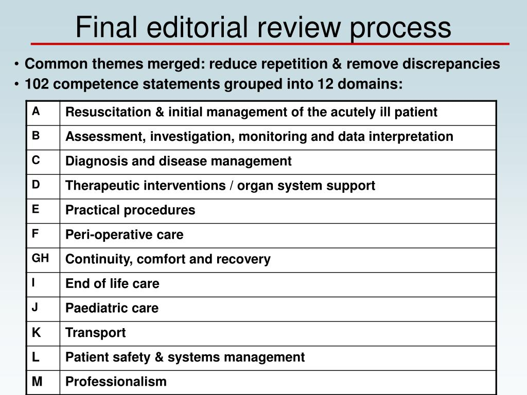 Final editorial review process