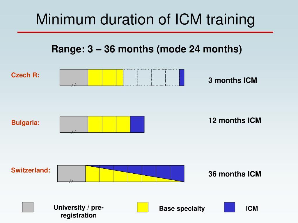 Minimum duration