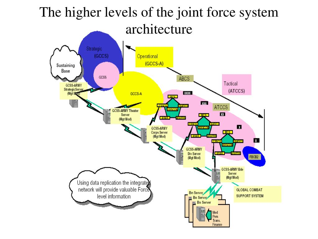 The higher levels of the joint force system architecture
