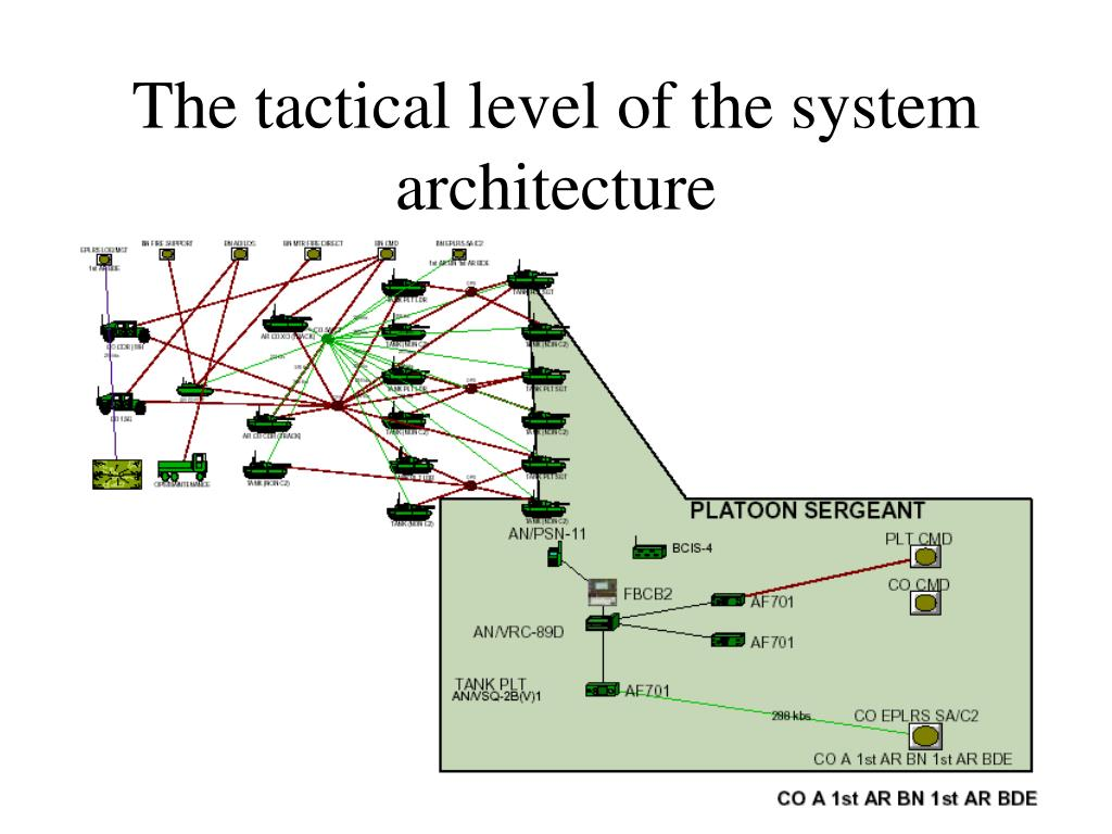 The tactical level of the system architecture