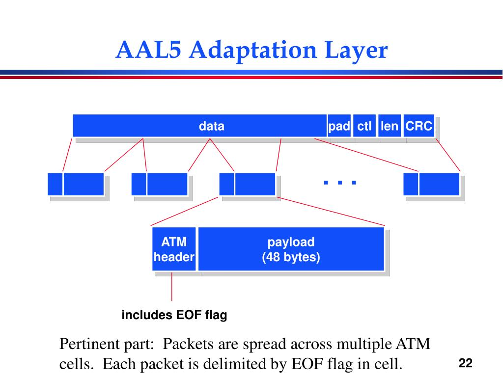 AAL5 Adaptation Layer