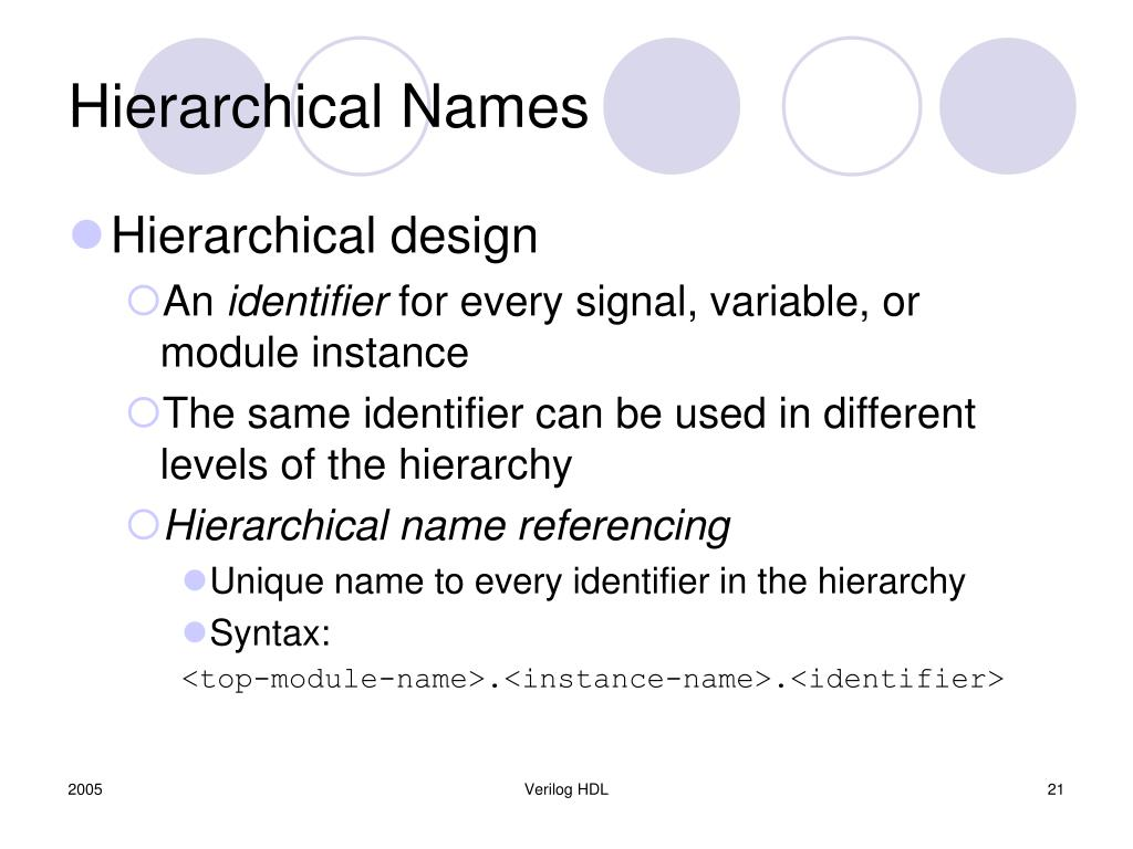 Hierarchical Names