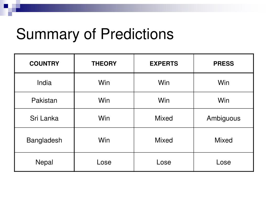 Summary of Predictions