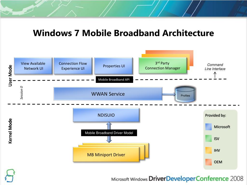 Ppt mobile broadband driver development for windows 7 for Windows 7 architecture