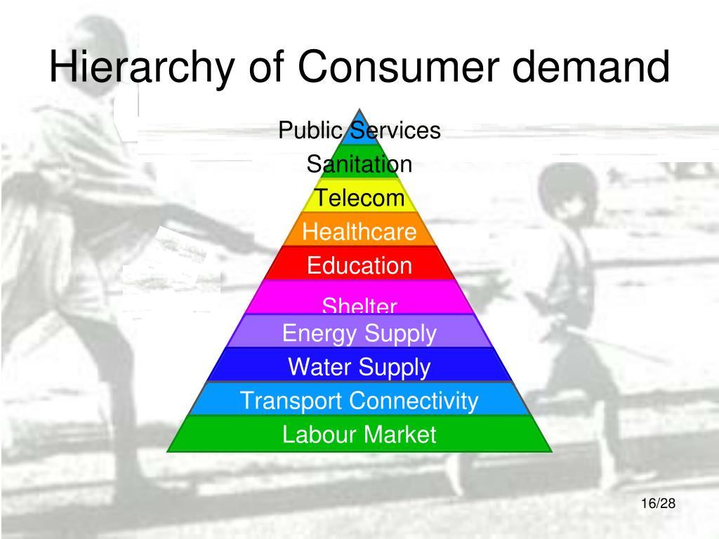 Hierarchy of Consumer demand