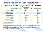 decline in health care productivity