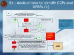 ex decision tree to identify ccps and oprps 1
