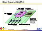 block diagram of gnet 1