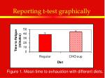 reporting t test graphically