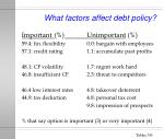 what factors affect debt policy