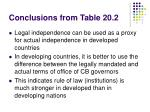 conclusions from table 20 2